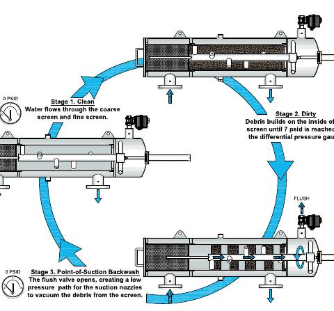 forsta diagram