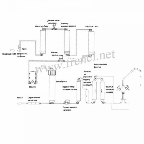 Система за обратна осмоза-Luxe Style RO 400